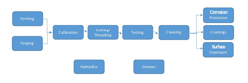 flow-chart-tube-dussel-2020